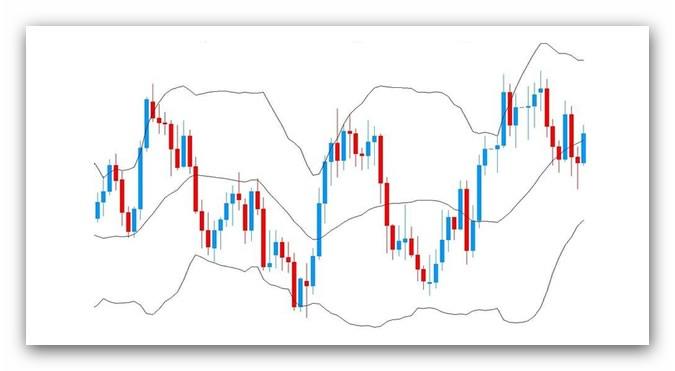 Guida Al Trading: Le Bande Di Bollinger