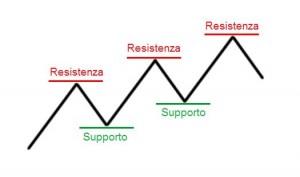 supporto resistenza